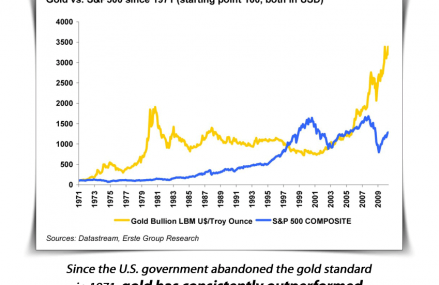 Favourable Qualities Of Gold Investing